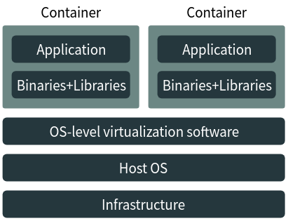 The general architecture of a containerization system