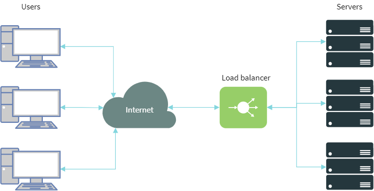 How to Configure nginx as a Load Balancer - Boolean World