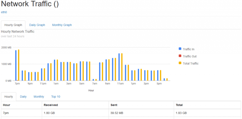 How to Monitor Network Traffic on Linux Using vnStat