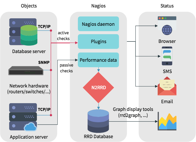 A Guide to Monitoring Servers with Nagios - Boolean World
