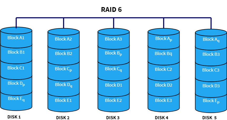 raid and its levels pdf